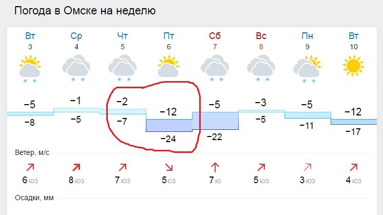 Погода всеволожск на неделю